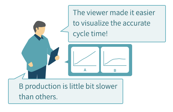The viewer made it easier to visualize the accurate cycle time! B production is little bit slower than others.
