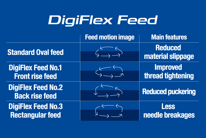 Flux DigiFlex