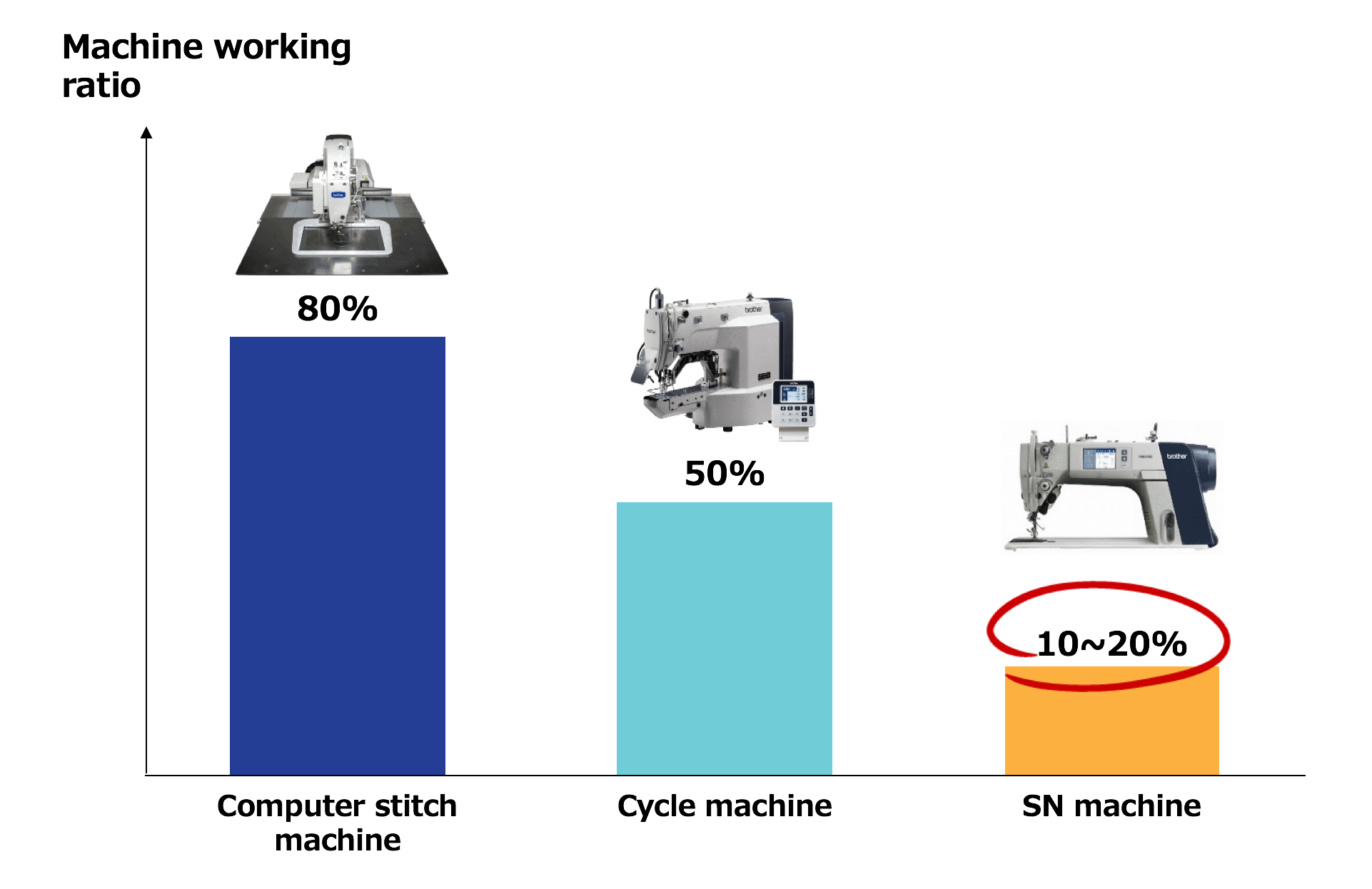 However, SN machines are also the most inefficient! When looking at total working time, SN machines only spend 10-20% of total time on sewing.