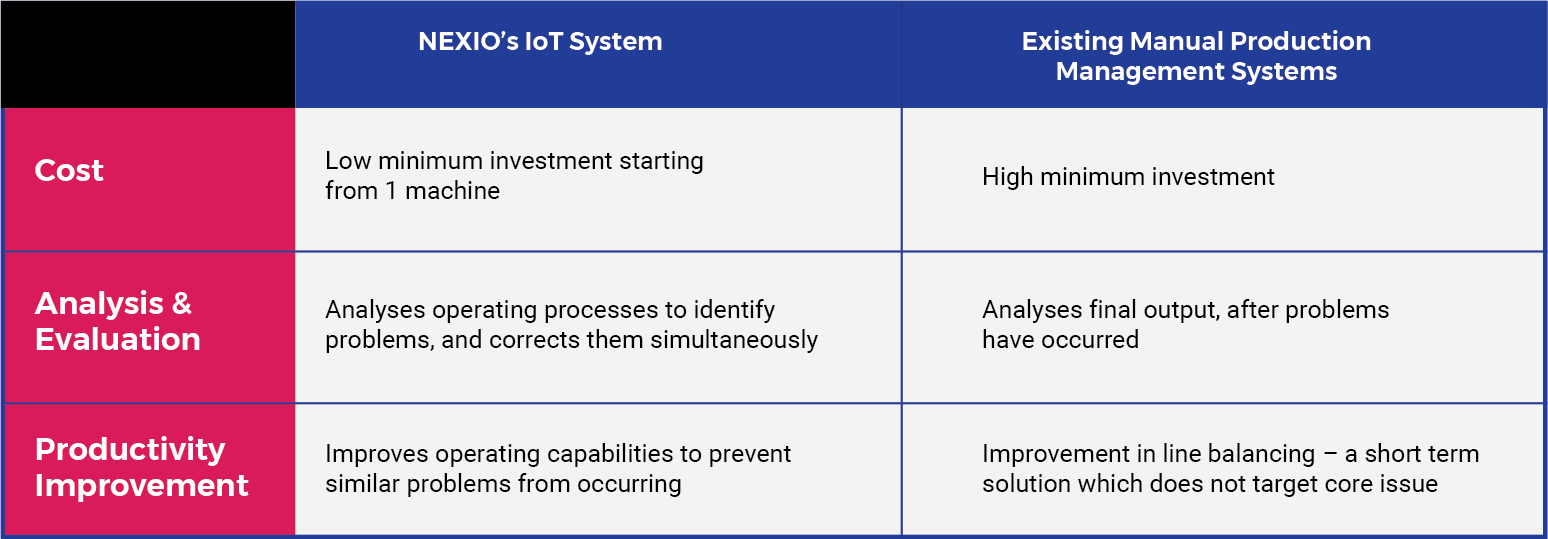 How is NEXIO IOT System different from existing production management systems?