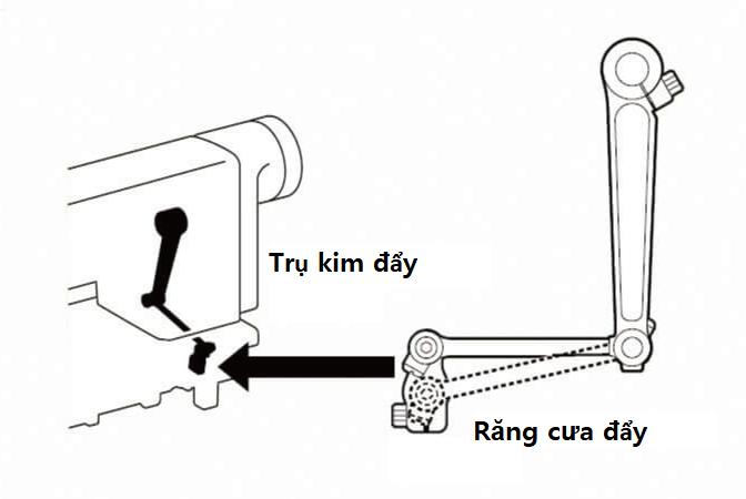 Cơ cấu đẩy có thể điều chỉnh thích hợp theo nguyên liệu